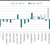 European Office Market - Q1 2017