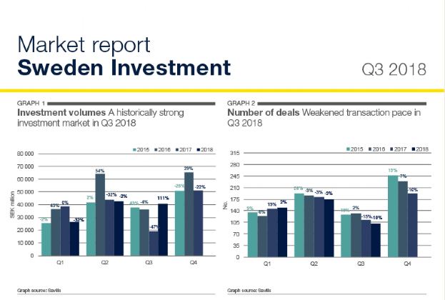 Swedish Market Report Q3 2018