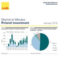 MiM Poland Investment